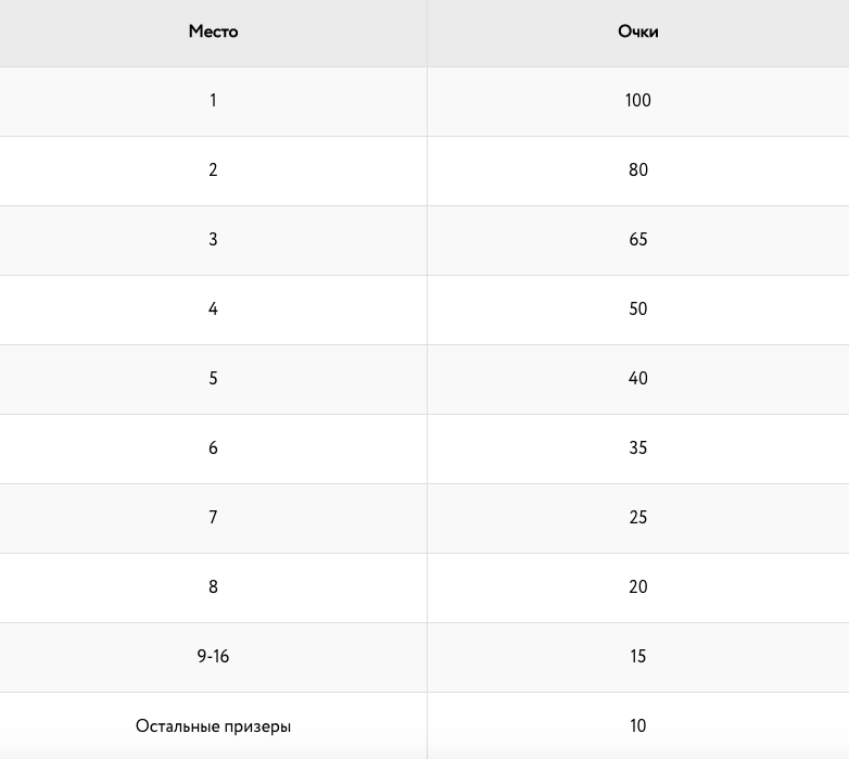 Подсчет призовых баллов в 8-макс турнирах