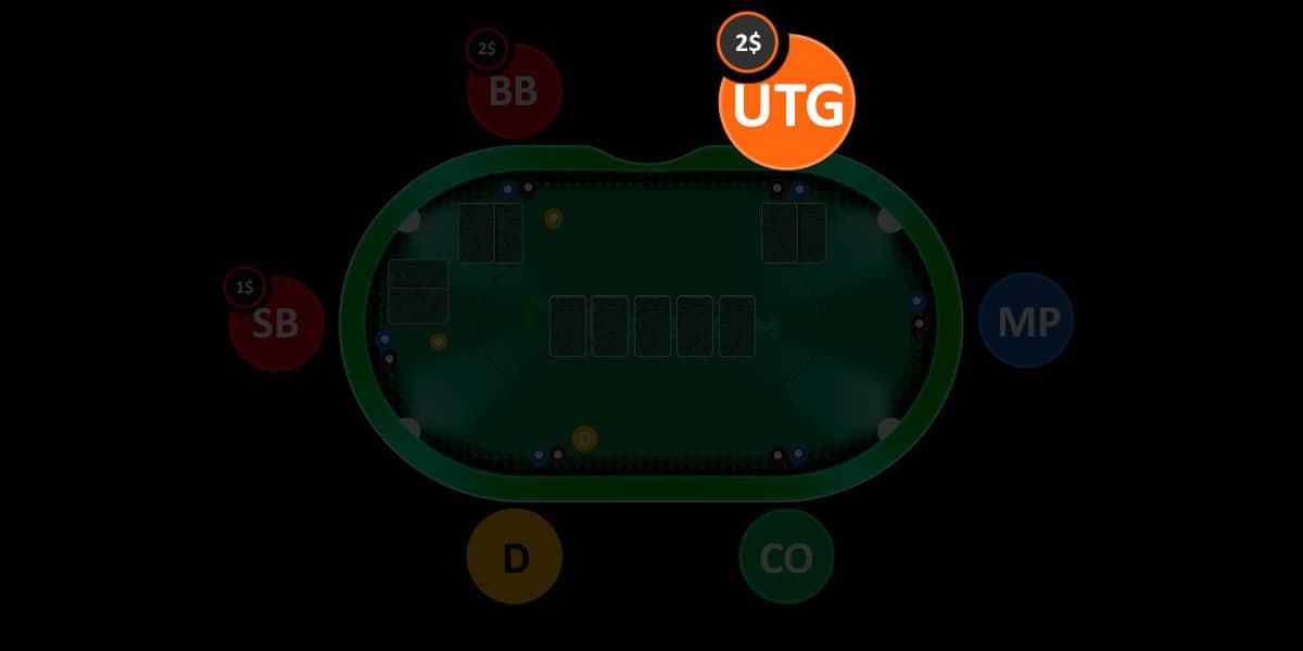 Ранняя позиция за покерным столом.