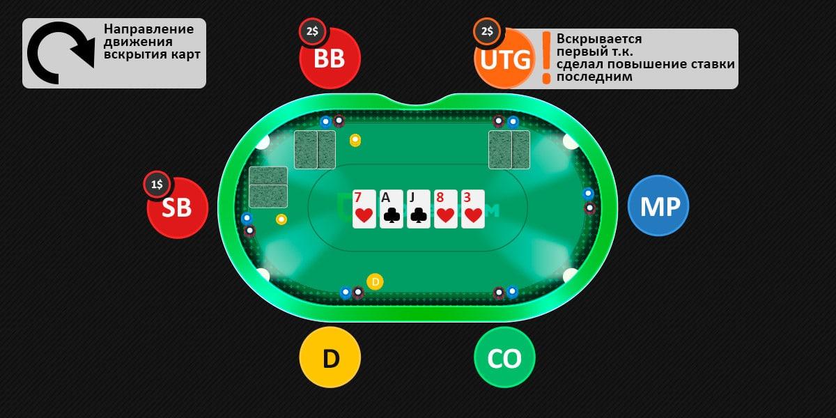 Последовательность вскрытия карт в покере.
