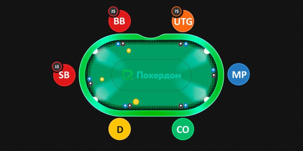 Ставки в пот-лимитной игре в покер.
