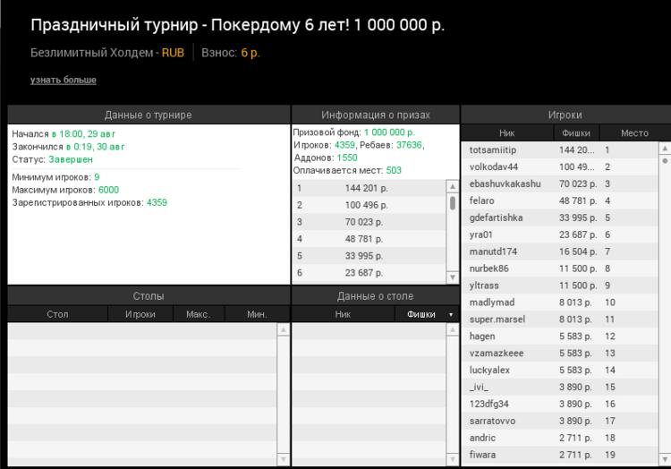 В итоге победа в турнире досталась покеристу с никнеймом totsamiitip, увеличившему собственный банкролл на 144 201 рубль